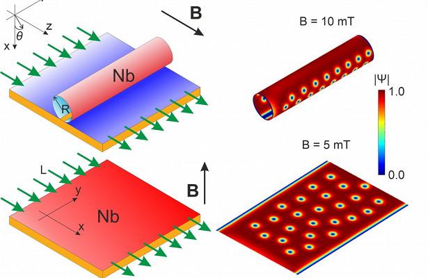 Ученые обнаружили новые свойства сверхпроводника, зависящие отформы образца
