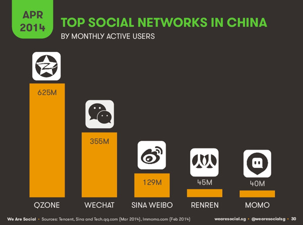 most popular dating app in china