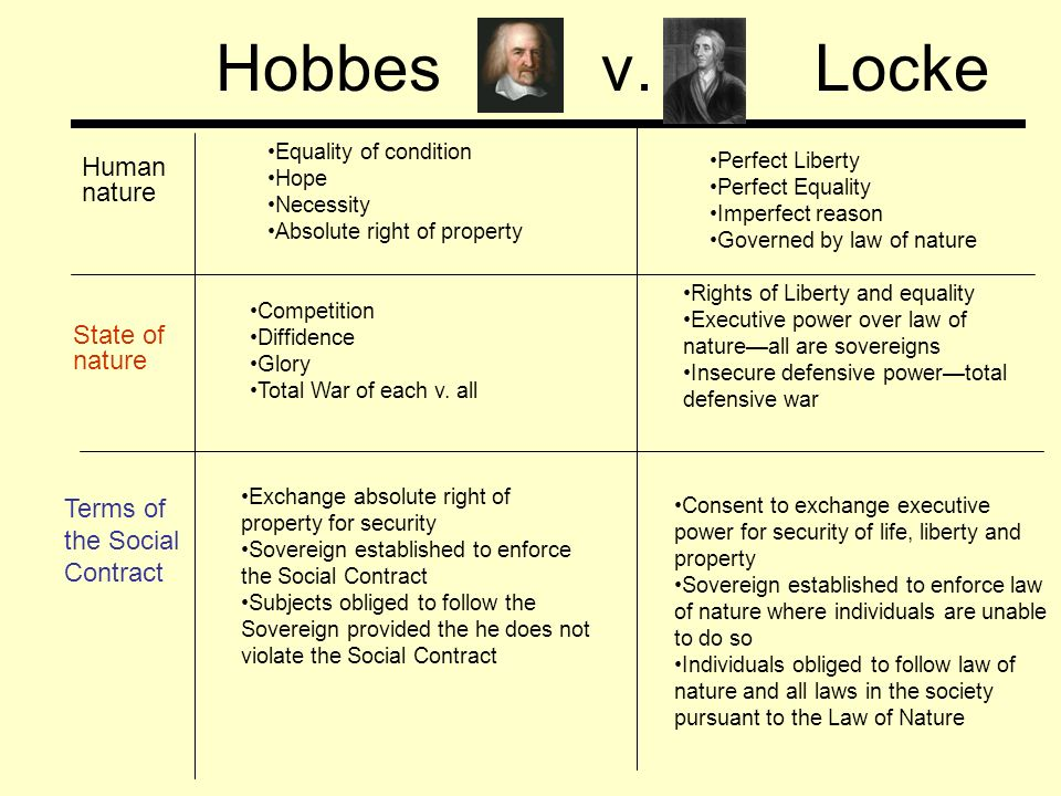 Hobbes social contract theory essay