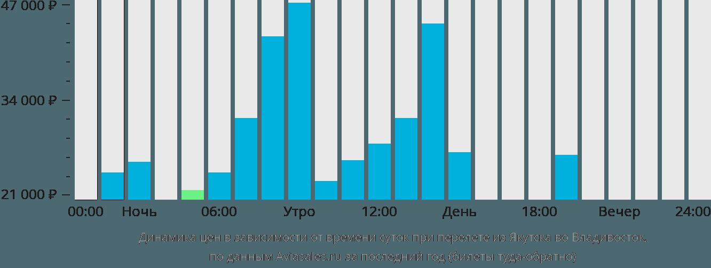 авиабилеты москва омск цена дешево