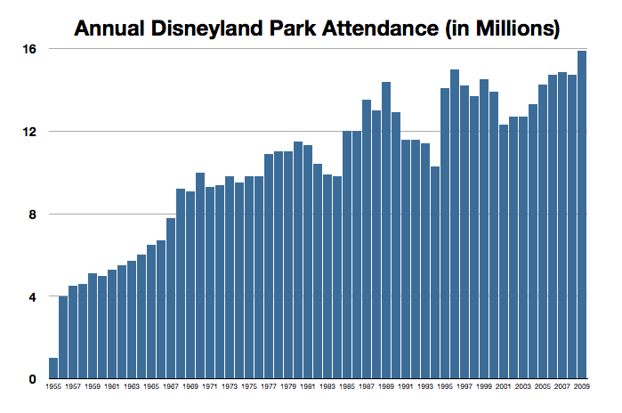 Investment that pays daily profit disneyland