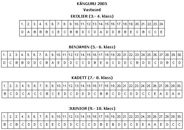 Кенгуру по математике 2016 8 класс ответы