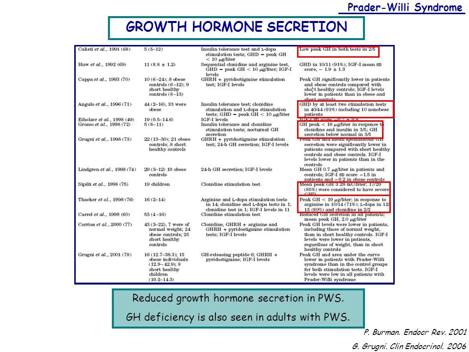 Clonidine stimulation test growth hormone