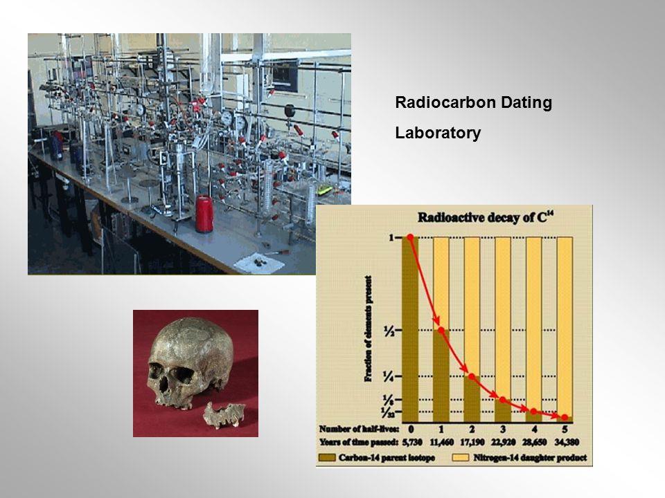 Radiocarbon dating uk