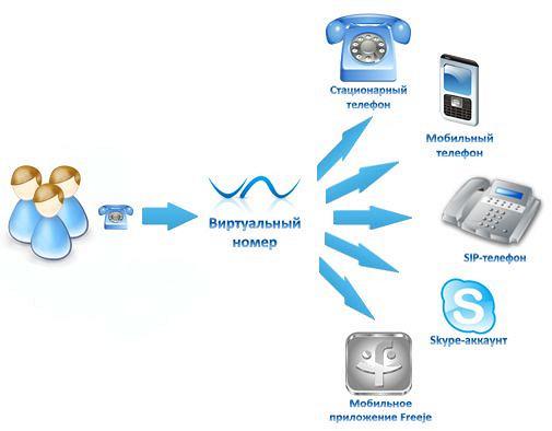 Виртуальный номер теле2 для приема смс