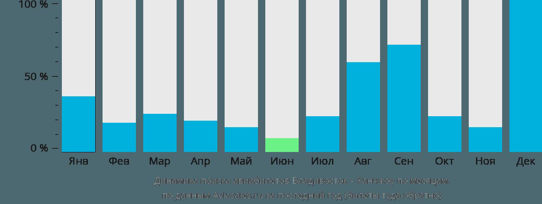 Авиабилеты владивосток ростов