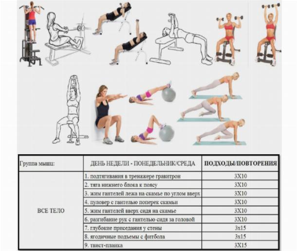 Тренировка в зале для похудения для мужчин - Как