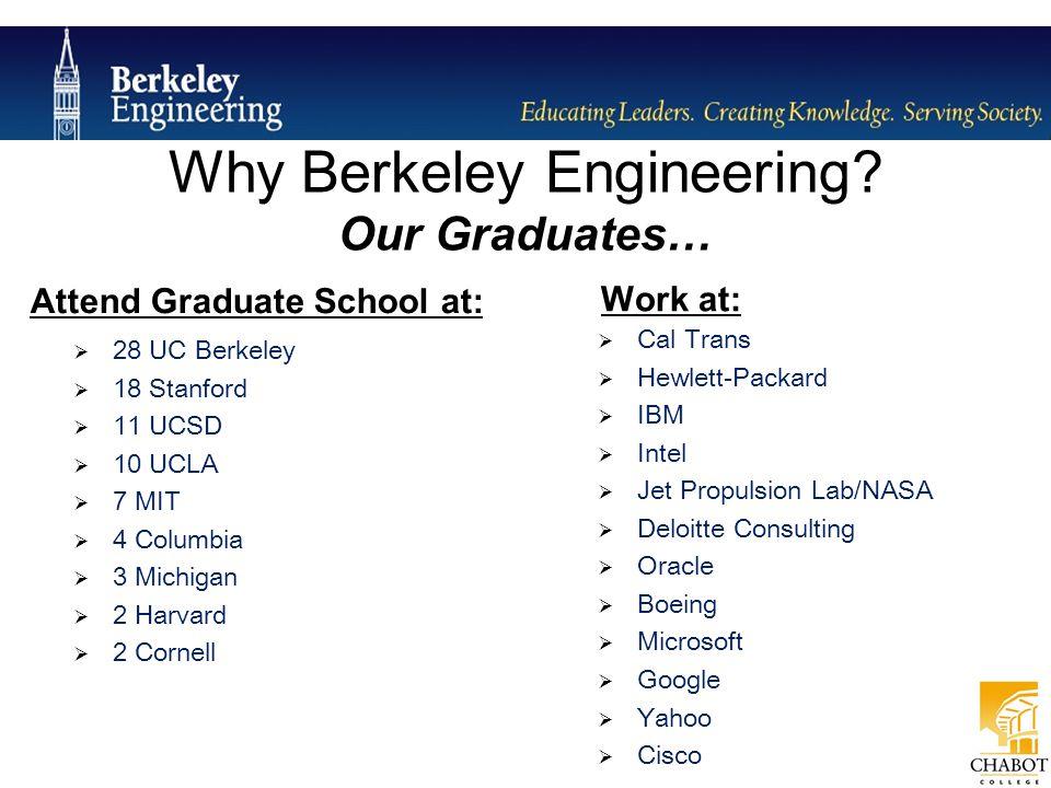Berklee Essay Help - Bestservicepaperessayservices