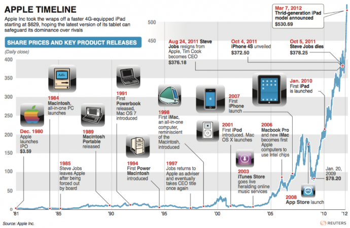 Pcfinancial history timeline uk booking