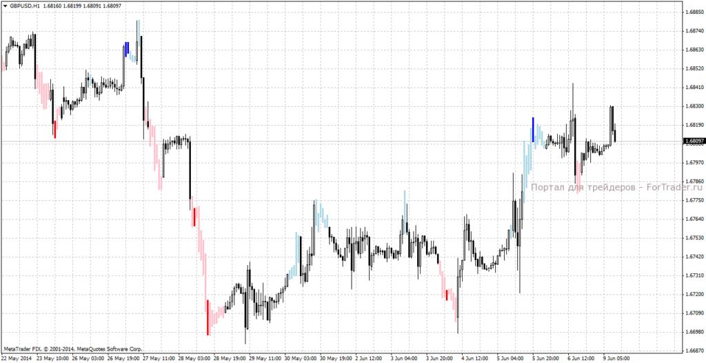 Форекс график курса доллар к рублю