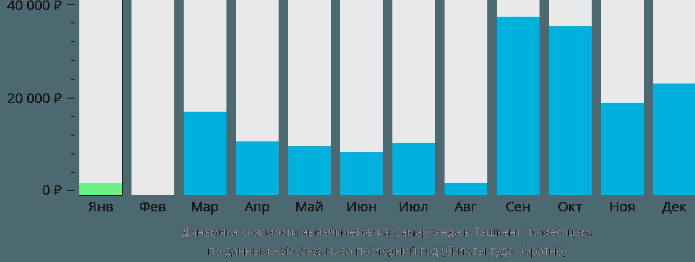 Сами дешевле авиабилеты узбекистан
