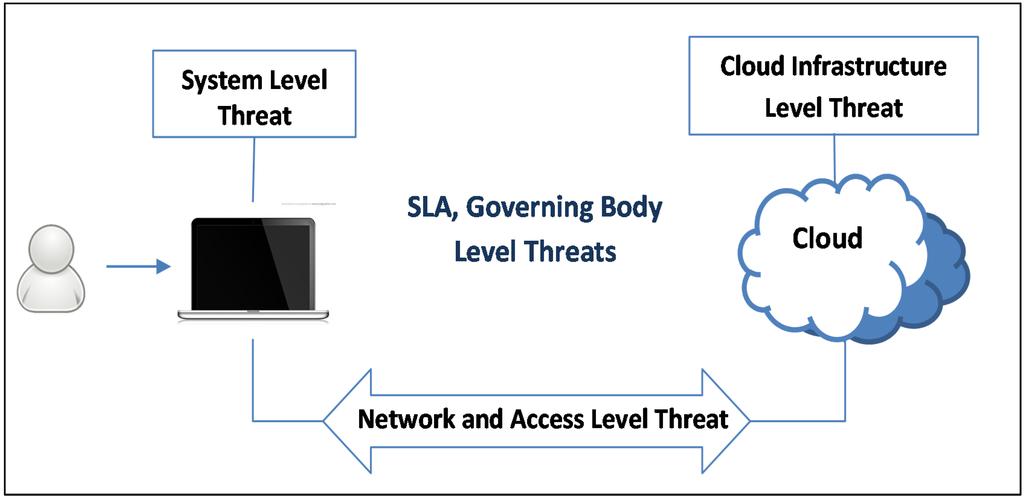 Research Agenda in Cloud Technologies - arXiv