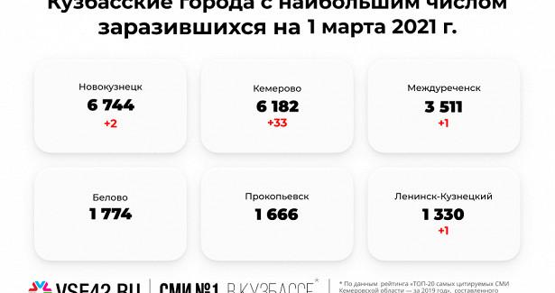 Суточный прирост больных COVID-19резко снизился вКузбассе