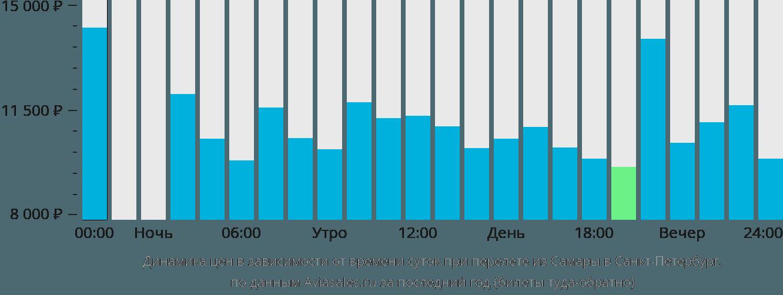 Расписание поездов СанктПетербург  Москва стоимость