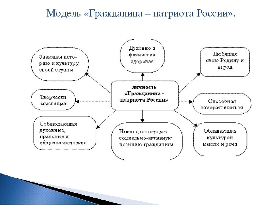 Школьный проект (казачья школа