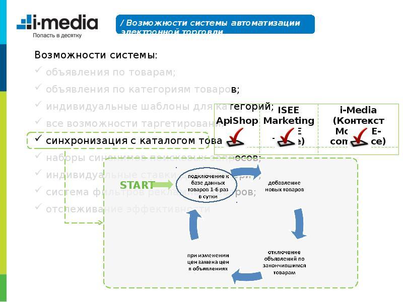 Рейтинг системы автоматизации контекстной рекламы