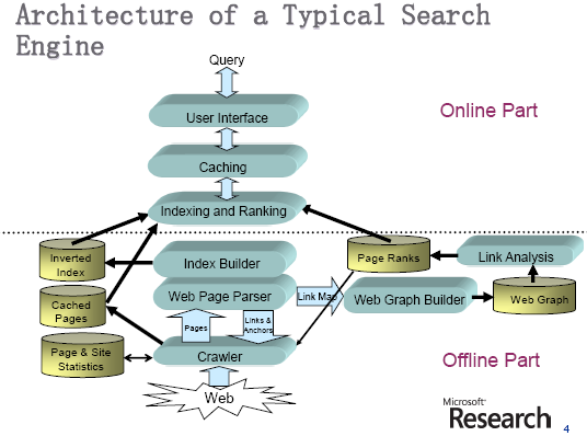 Write my thesis search engines