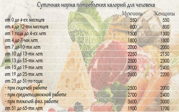Счетчик калорий онлайн, калькулятор калорий для похудения