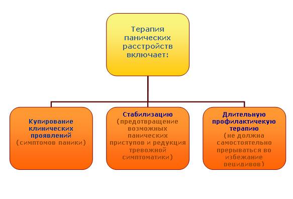 Эффективность пароксетина в терапии тревожных