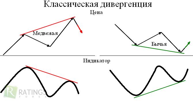 Что такое дивергенция и конвергенция на рынке Форекс