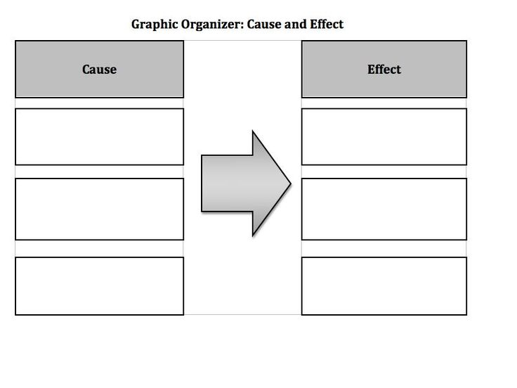 Cause and Effect Essay: Topics, Examples - EssayPro