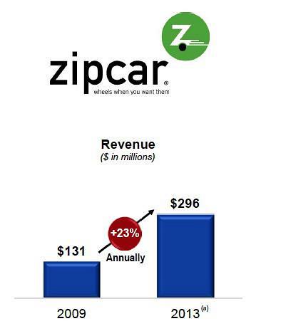 Honolulu car loan rates