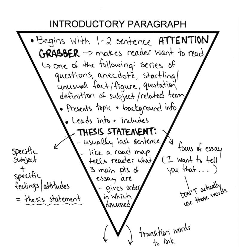 Structuring an introduction, a paragraph and a