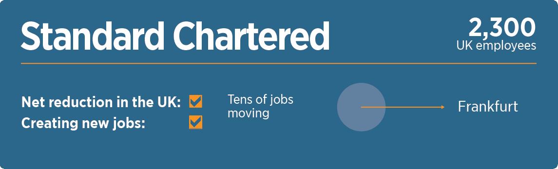 Standardchartered retirement portal jobs near me