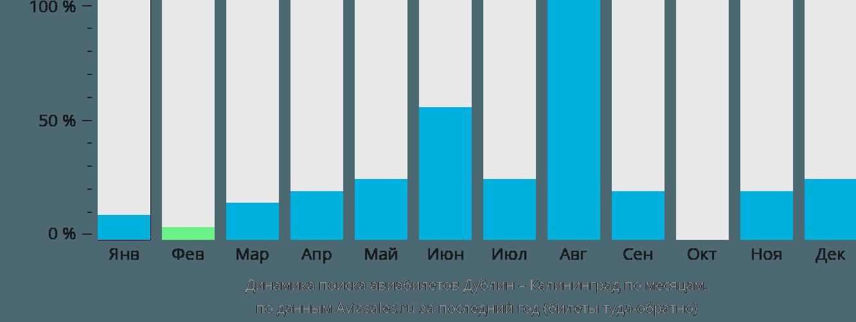 Расписание АВ Калининград  Автобусный вокзал