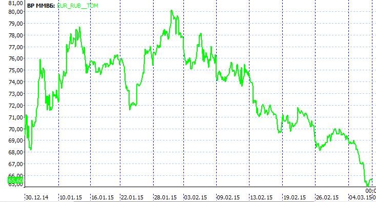 Курс доллара к рублю график форекс