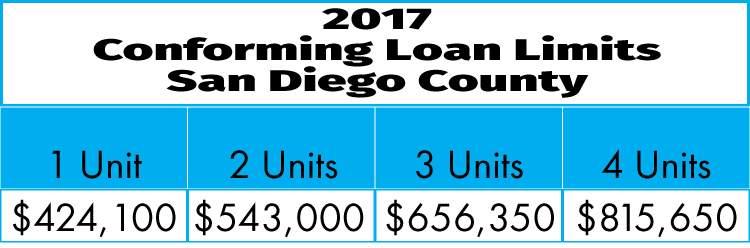Riverside county loan limits conventional