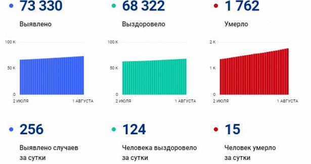 Еще15человек умерли вСаратовской области отCOVID-19засутки