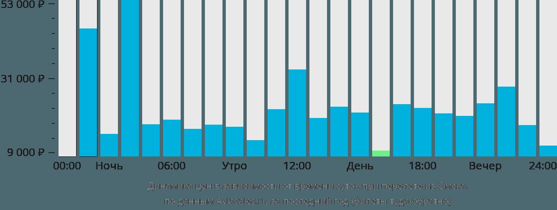 Авиабилеты цена хабаровск тюмень