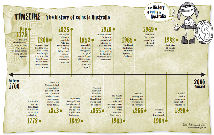 Rbc history timeline apps in india