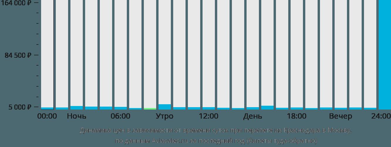стоимость билета москва краснодар на самолете