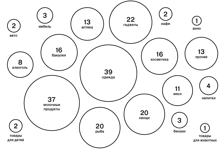 Инфографика «Города»: как изменились цены