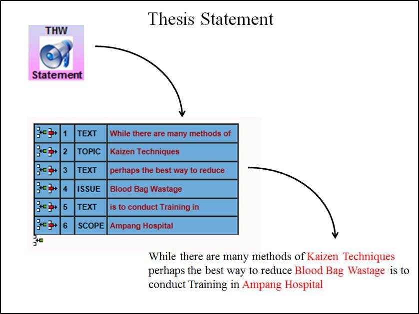 Free Thesis Statement Generator Benefits