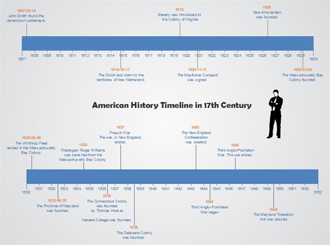 Bnc history timeline zip mp3