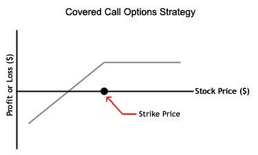 strategy for covered call options