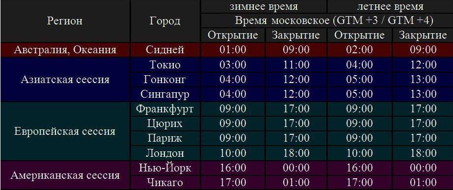 Расписание торговых сессий на форексе по московскому времени