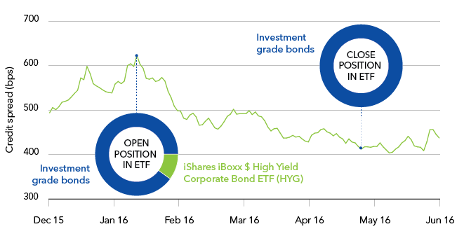 High yield bond investment trusts