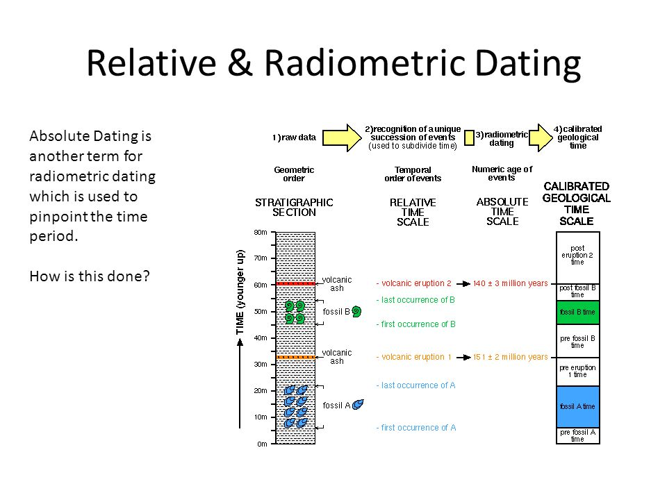 Radiometric dating geological time scale