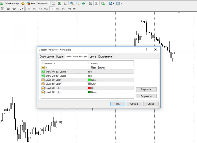 Круглые ценовые уровни на форекс - Видеоурок + Индикатор