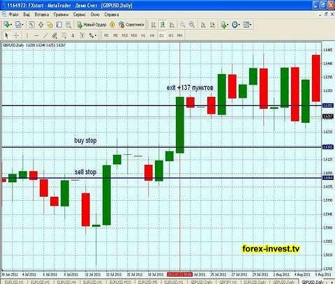Как анализировать рынок Форекс с помощью