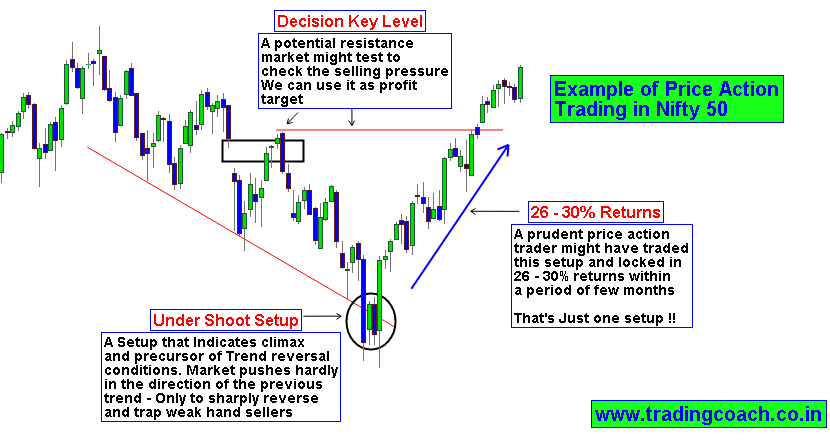 nifty options trading example