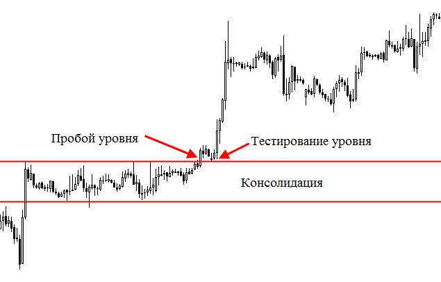 Технический анализ валютных пар рынка форекс