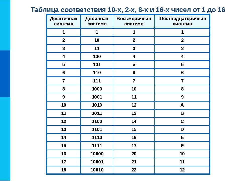 Cистемы счисления, Двоичные (бинарные системы)