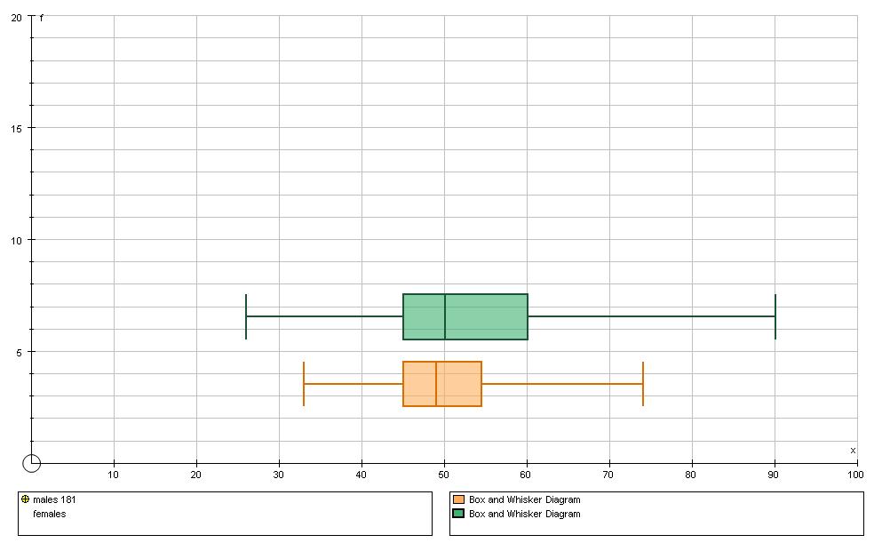 Write my statistics coursework sample