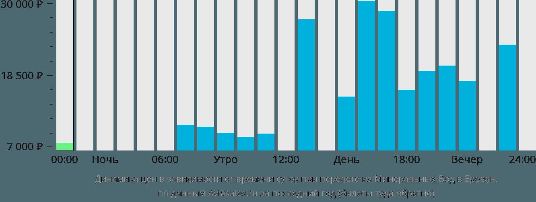 дешевые авиабилеты мин воды москва