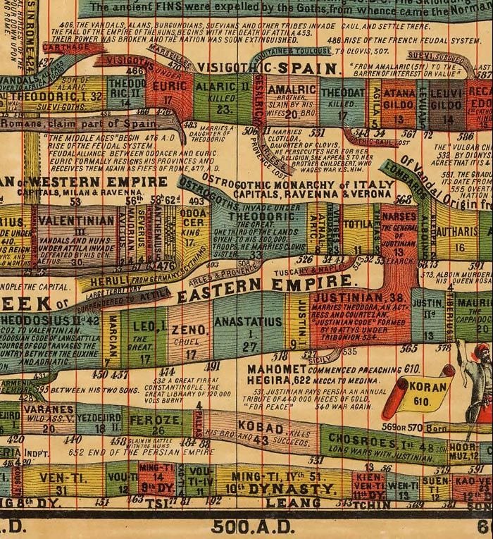 Desjardins history timeline chart dates